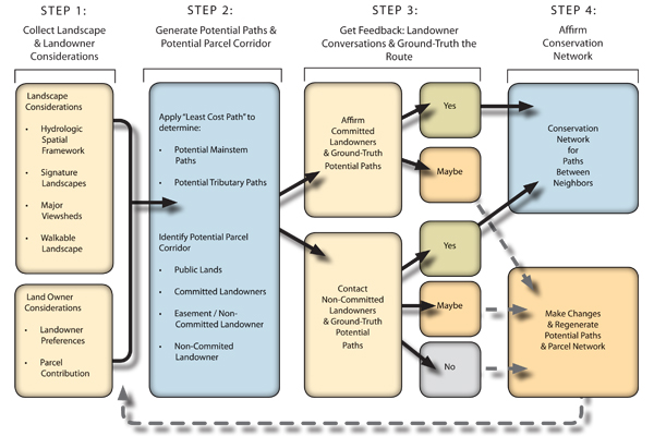 The Paths Between Neighbors methodology and process.  image: Jones & Jones