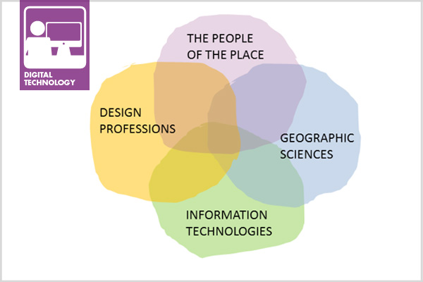 A Framework for Geodesign: Changing Geography by Design 2012, showing the four necessary components of geodesign. image: Carl Steinitz