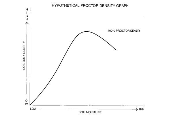 Proctor Density image: Nina Bassuk