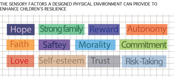 Sensory factors that can enhance children's resilience.  image: Malda Takieddine