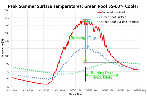 Green roof temperature impacts image: Civil & Environmental Consultants, Inc.