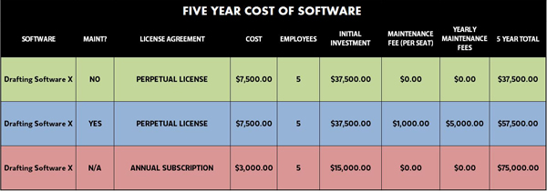 Design Software Costs: The Price of Doing Business? – The Field
