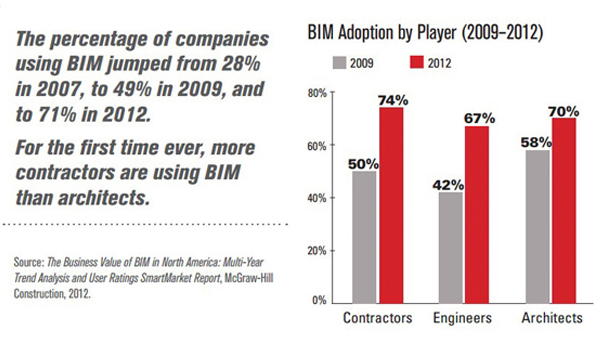 BIM adoption statistics image: Courtesy of The Business Value of BIM in North America