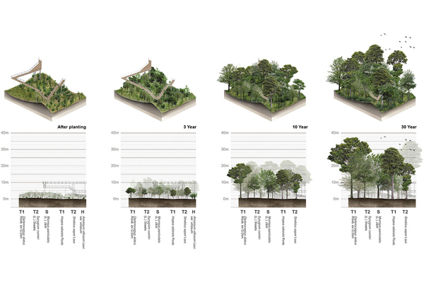 ASLA 2016 Professional General Design Honor Award Winner - The Metro-Forest Project image: Landscape Architects of Bangkok (LAB)