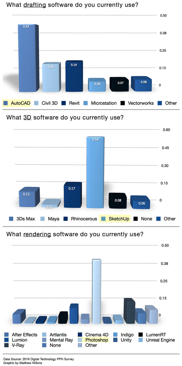 What software programs practitioners are using image: Matthew Wilkins