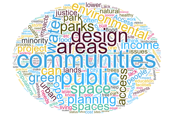 Word cloud of survey responses